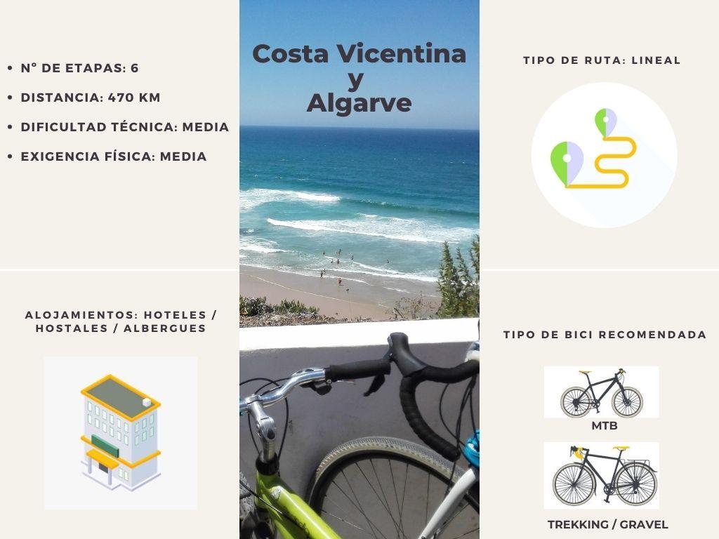 Costa Vicentina y Algarve en bici: resumen de ruta